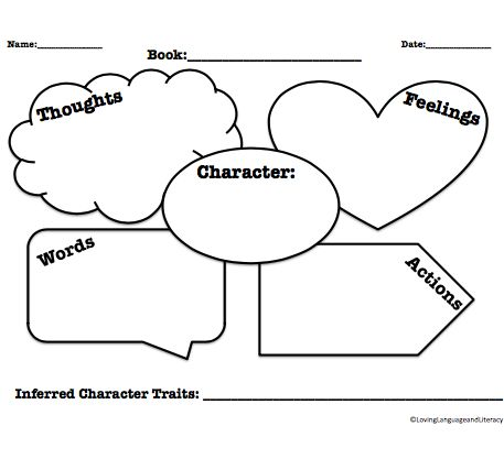 Free character traits graphic organizer! FREEBIE!! Graphic organizer to help teach character traits by analyzing a character's thoughts, feelings, words, and actions. Great for helping students use text evidence to make inferences about character traits.  Excellent resource for Common Core Standards #RL4.3 and #RL4.1 #charactertraits
