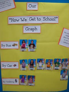 Chalk Talk: A Kindergarten Blog: back to school.  I love the idea of using the students' pictures to create graphs!