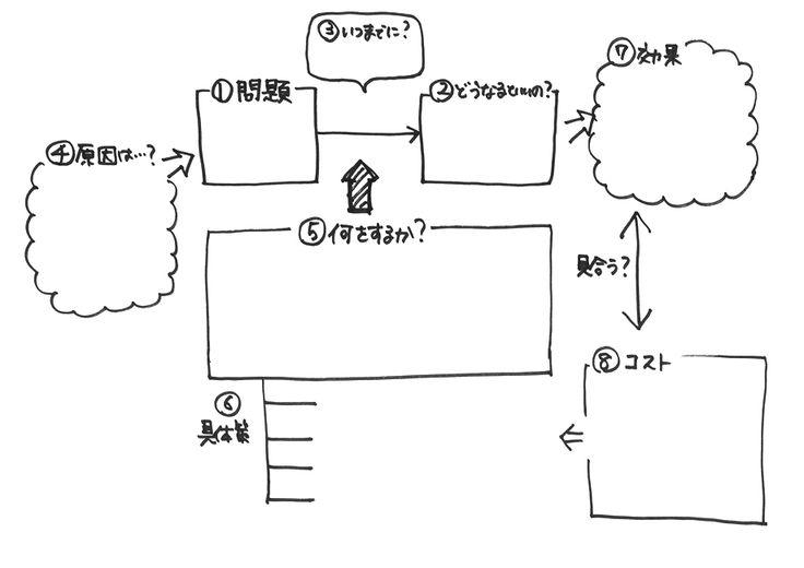 手書きフレームワーク