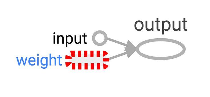 Hello, TensorFlow!   Data science, Machine learning, Learning