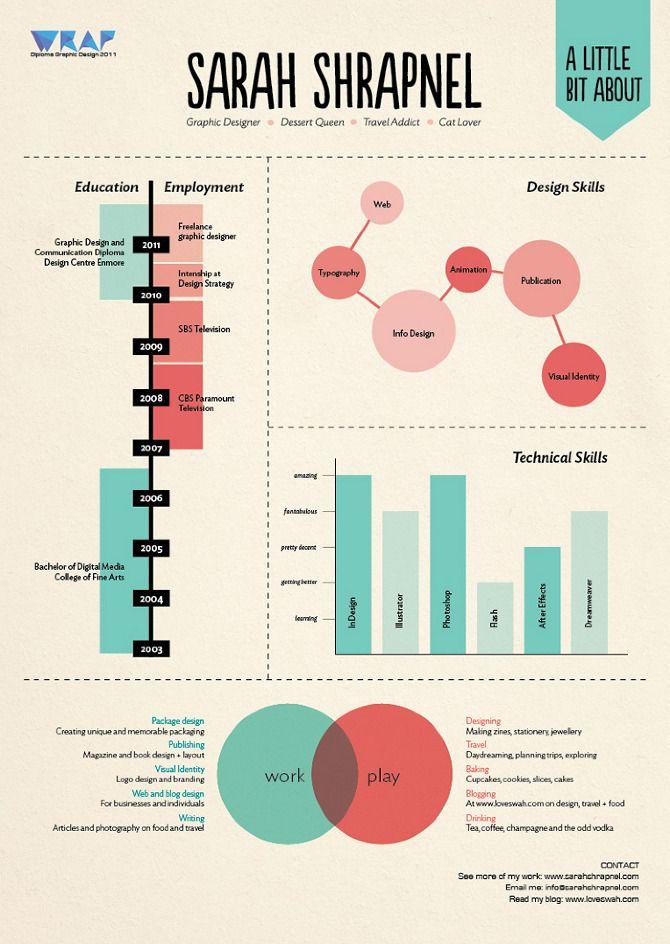 Personal Infographic of Australian graphic designer Sarah Shrapnel