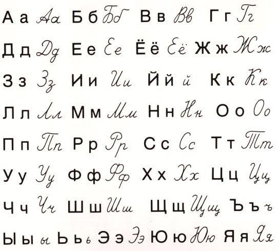 alphabet | Cyrillic Alphabet | Russia