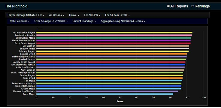 DPS Logs for NH Raid - Class balance is looking good! #worldofwarcraft #blizzard #Hearthstone #wow #Warcraft #BlizzardCS #gaming