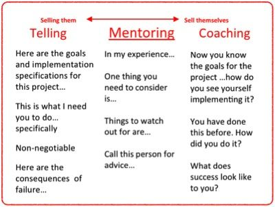 The difference between Telling, Mentoring and Coaching  | ❤ | rePinned by CamerinRoss.com |