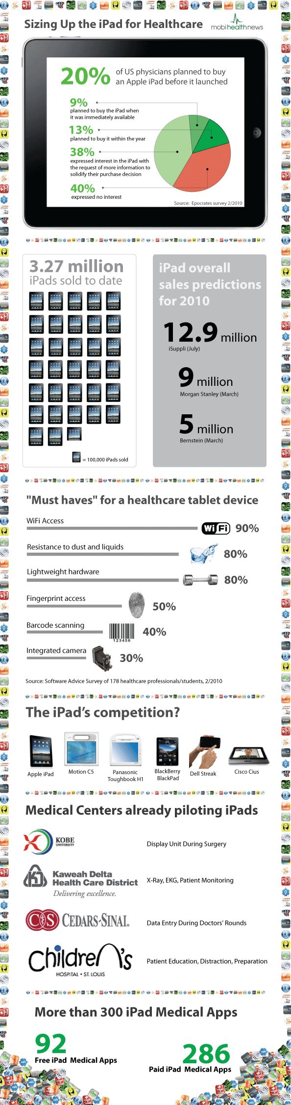 Sizing Up the iPad for Healthcare