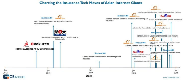 The Rapid Expansion Of Asian Internet Giants Into Insurance In One Chart I CBinsights