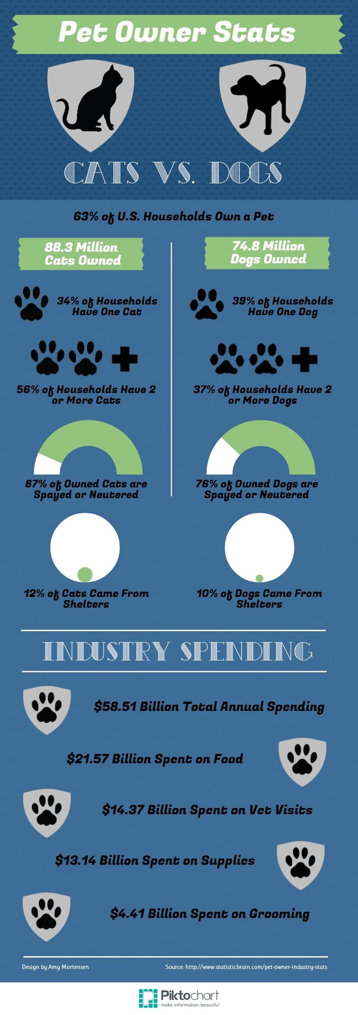 Cats vs Dogs - Pet Industry Stats | @Piktochart Infographic