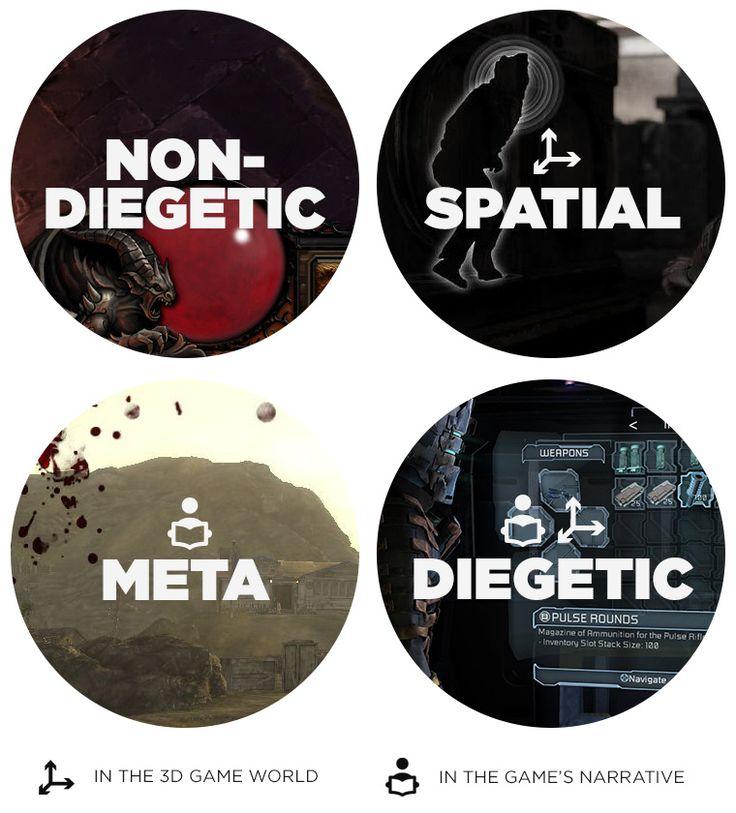 Videogame UI Scheme