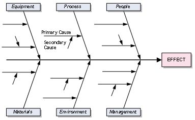 Fishbone Diagram - Free Cause and Effect Diagram for Excel