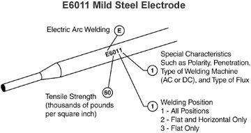 welding electrode numbers mean - Google Search