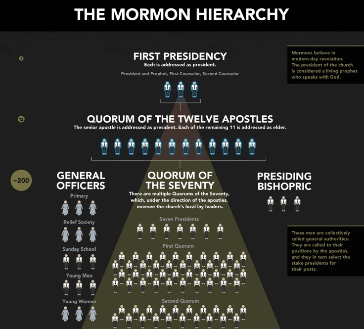 Diagram of the Mormon church hierarchy pyramid from to to bottom: First Presidency, Quorum of the Twelve Apostles, General officers, Quorum of The Seventy, Presiding Bishopric?