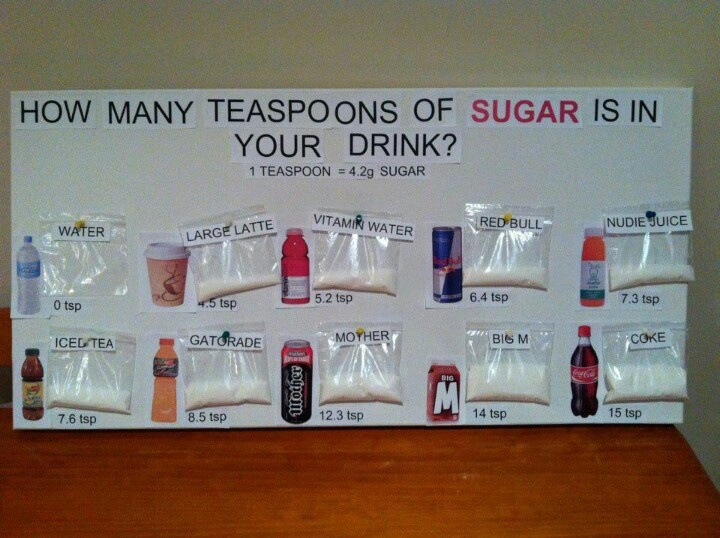 How much sugar is in your drink health fitness that
