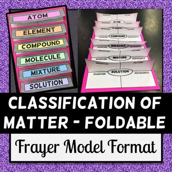 Students will create a Frayer model foldable which will help them understand the six chemistry vocabulary words (atom, element, mixture, compound, molecule, and solution. Frayer Models require students to define the target vocabulary words/concepts and apply this information by generating examples and non-examples for each vocabulary word. 5-12