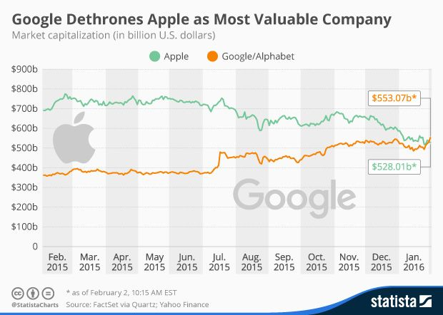 Alphabet's announcement of strong financial results for 2015 was enough to take its share price above a level where the overall market capitalisation of the firm was more than Apple.Market capitalisation measures the total market value of the shares in issue. Alphabet has been growing in value; Apple has been falling in value, despite generating the highest profits by a quoted company in its most recent quarterly results.