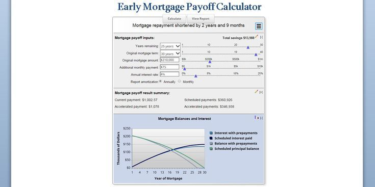 Mortgage Calculator Featured Pay Off Mortgage Early With Early Mortgage Payoff Calculator Includes Mortgage Payoff Mortgage Amortization Amortization Schedule