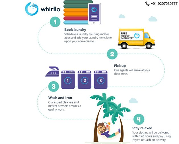 Welcome To The Whirllo We Are Online Laundry Company In The Kochi