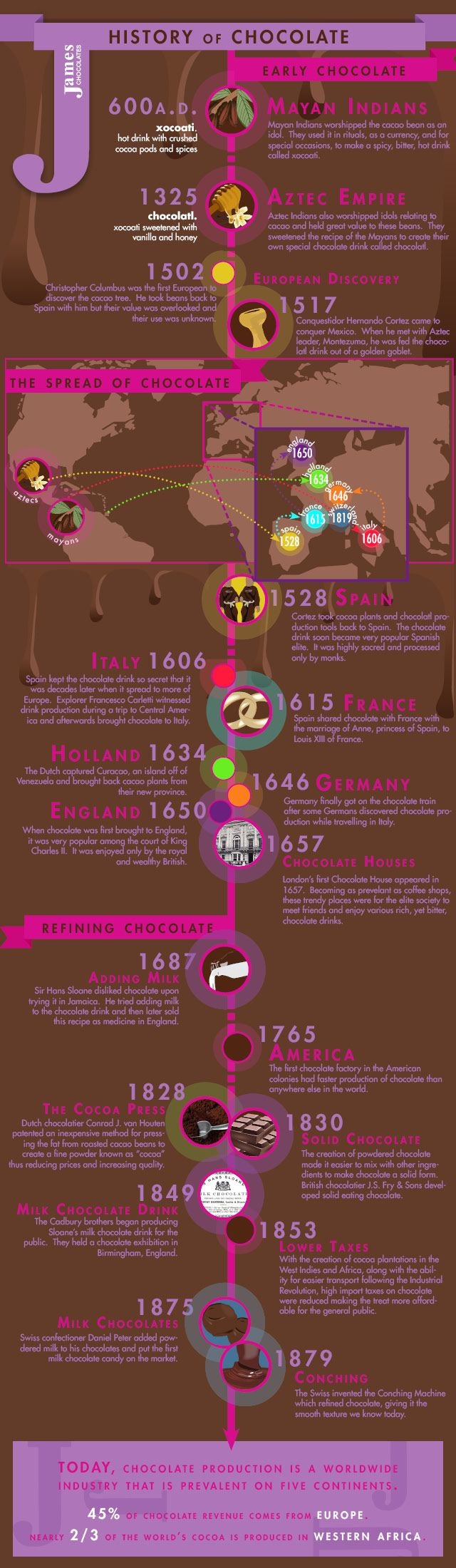 La Historia del Chocolate | History of Chocolate