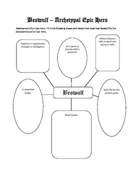 The characteristics of an epic hero are laid out in a web design.  The students should fill in each space with a specific detail about how Beowulf displays that characteristic.