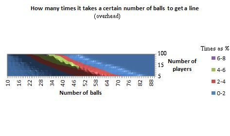 Graph of how many times it takes a certain number of balls to get a 'line', for a given number of players, in 3D, as a view overhead