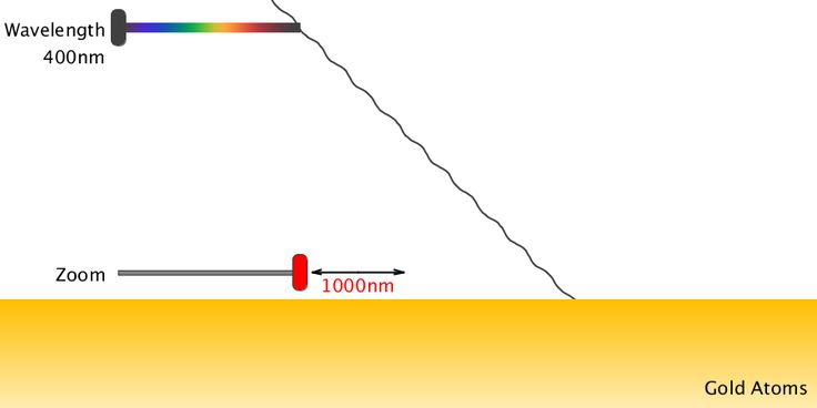 Size of Atom and Light