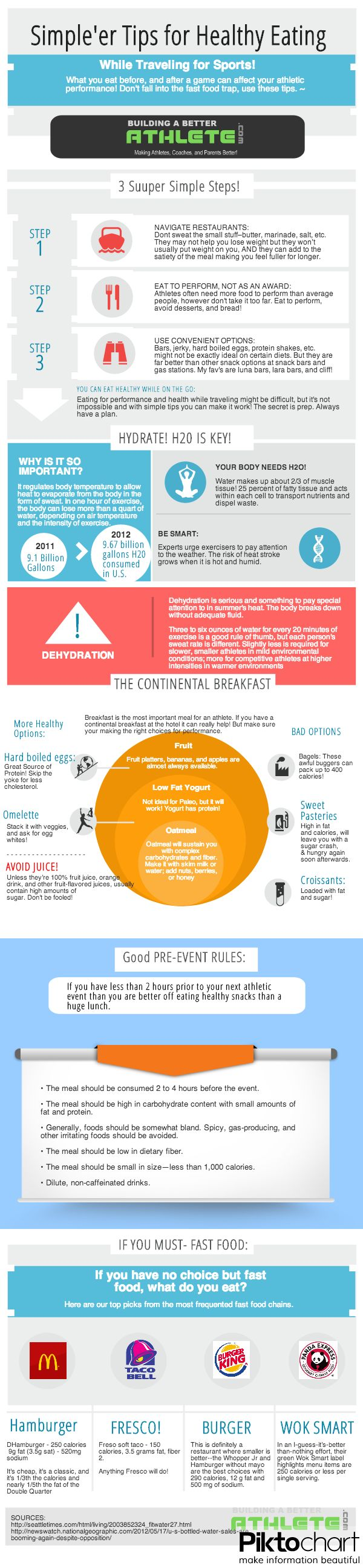 Sports Nutrition Tips for Traveling - Infographic Guide #fieldhockey #hocsocx