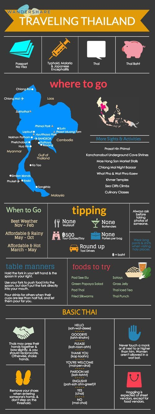 Thailand Travel Cheat Sheet; Sign up at www.wandershare.com for high-res images.                                                                               More