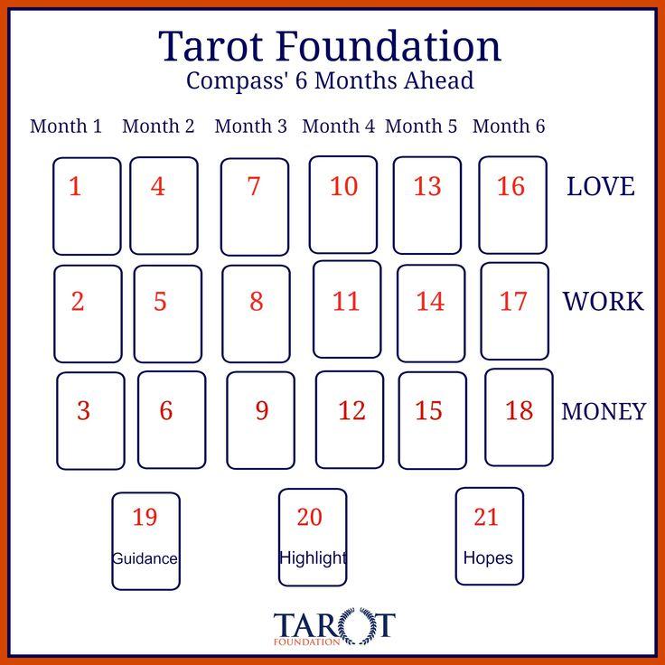 tarot spreads, tarot readings-  For a tarot reading please visit: https://www.facebook.com/TheQueensTarot/ :)