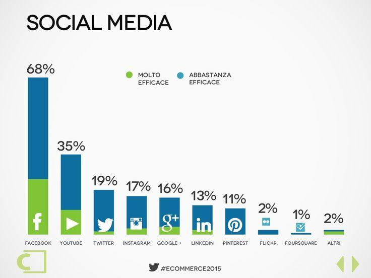 social media 2015 italia
