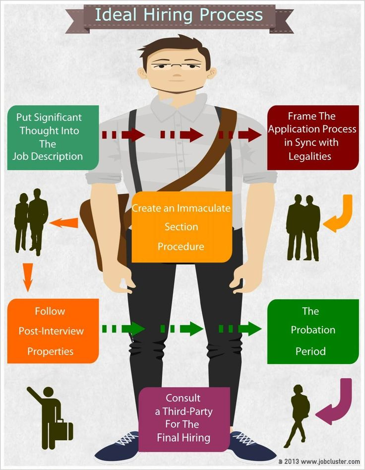 230 best Work Etiquette images on Pinterest Career advice - professionalism in the workplace