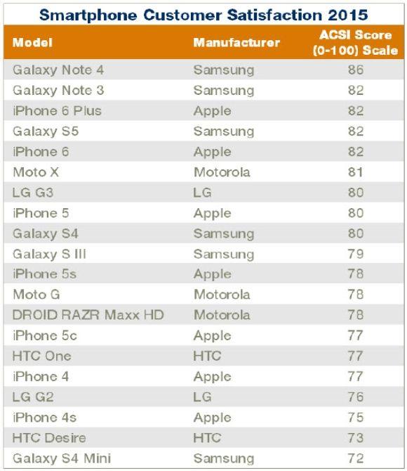 awesome Galaxy Note 4 bate a los iPhone 6 y 6 Plus en satisfacción del cliente en los EE.UU.