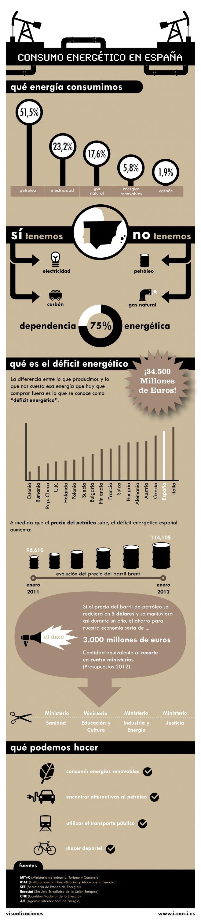Consumo energetico en espana, infografía.