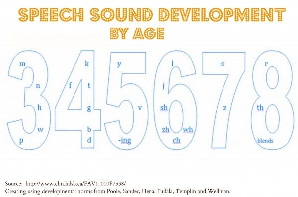 Speech Sound Development. Repinned by SOS Inc. Resources @sostherapy.