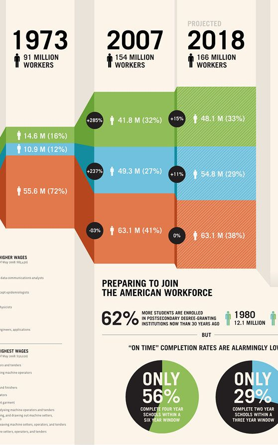 10 Steps To Designing An Amazing Infographic | Co.Design | business + design