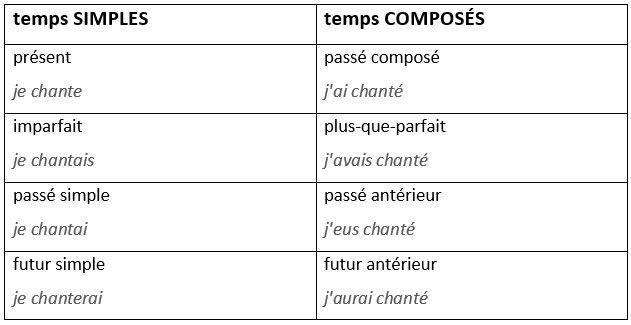 La base de la grammaire: listes à retenir par coeur. - learn French,grammar,french