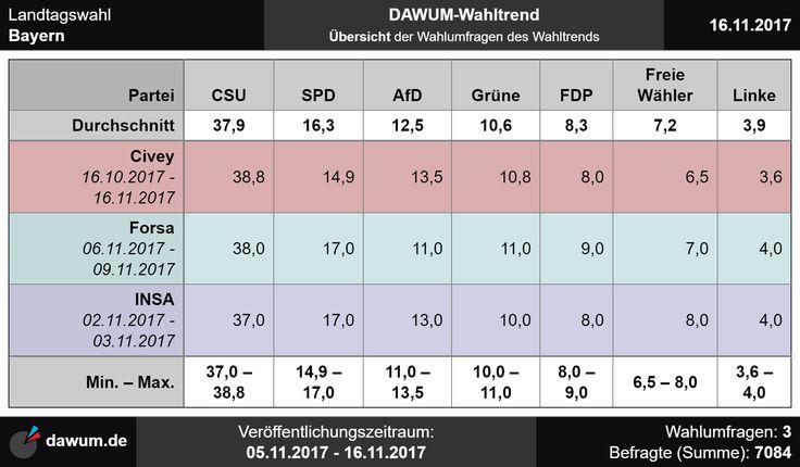 #ltwby Wahltrend zur Landtagswahl in Bayern (16.11.2017)