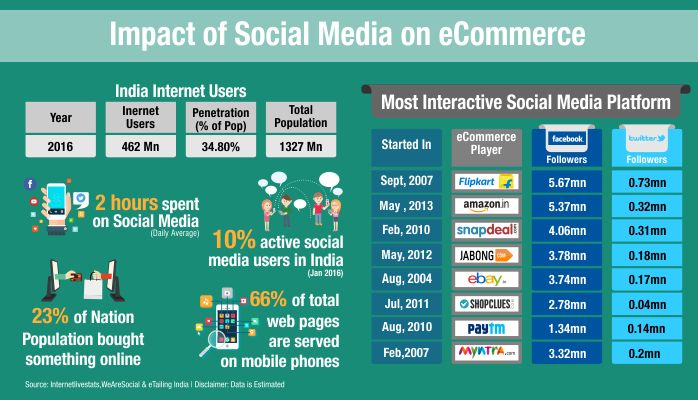 the impact of internet on users and There are three impacts of internet uses in our live today closer relationship with people around the world, gaining more information and social problem of internet users one of the benefits in our lives today is the internet plays an important role in making closer the relationship between people around.