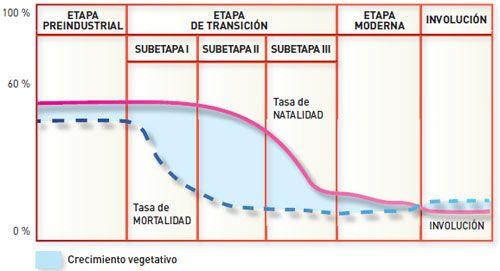 Modelo de la transición demográfica