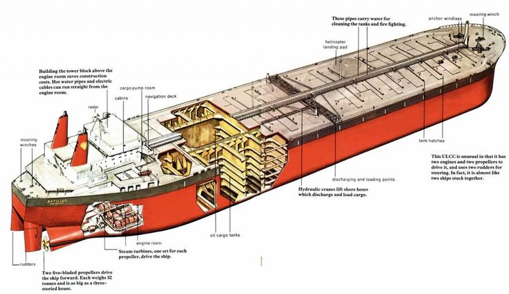 Drawing Of Batillus Ultra Large Crude Carrier 553 662