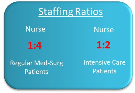Licensed Practical Nurse (LPN) accounting courses sydney