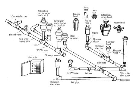 Installing a sprinkler system tips tricks lawn - How to design an irrigation system at home ...