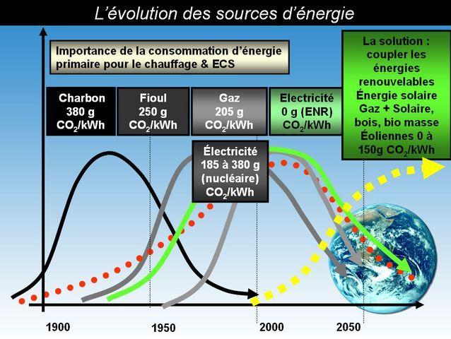 Émissions CO2 des sources d'énergie (charbon, fioul, gaz, électricité). Portail habitat Picbleu