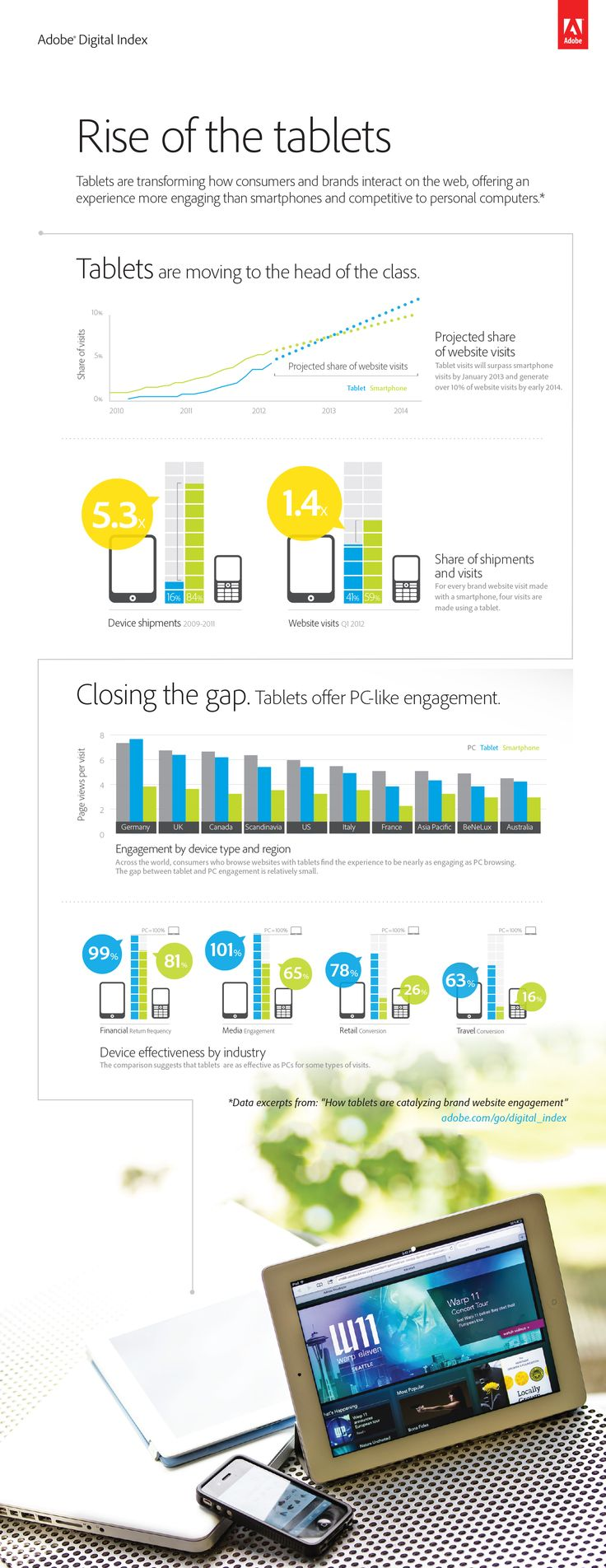 Rise of tablet users