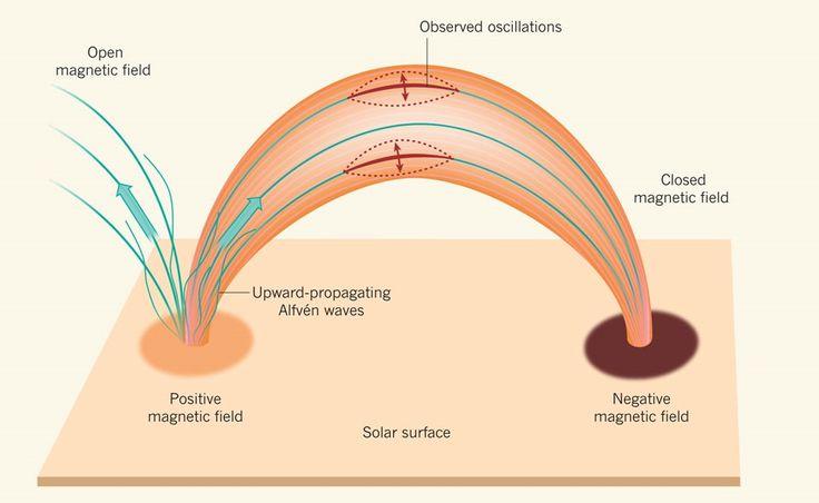 Μυστηριώδεις θόρυβοι και ηχητικά κύματα Alfven