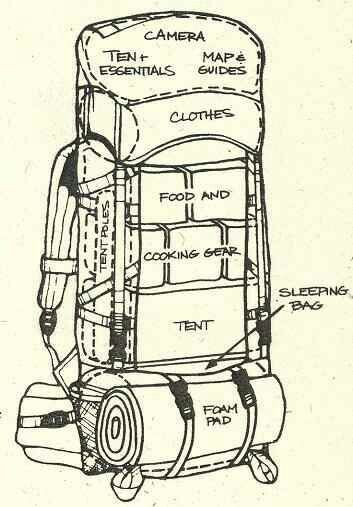 How to pack a camping backpack