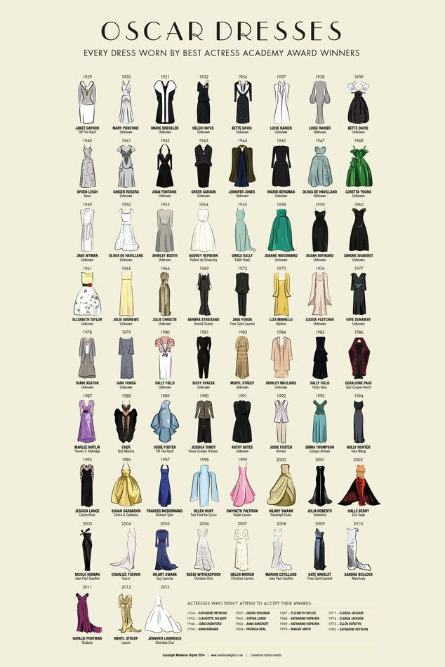 Check Out Every Best Actress Academy Awards Gown Since 1929 in This Beautiful Infographic!