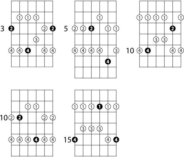 g pentatonic guitar neck diagram