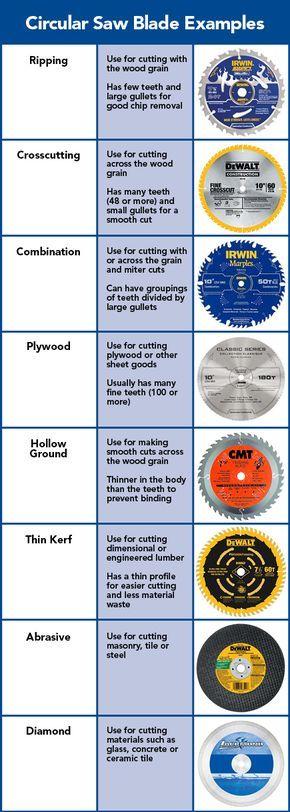 Circular Saw Blade Examples.