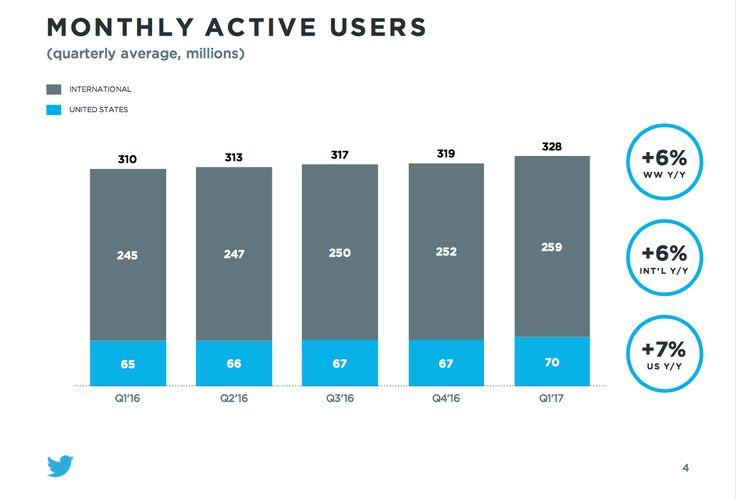 #Twitter Q1 2017: gli utenti attivi ogni mese sono 328 milioni, il 6% in più rispetto all'anno scorso. #SocialNetwork #SMM