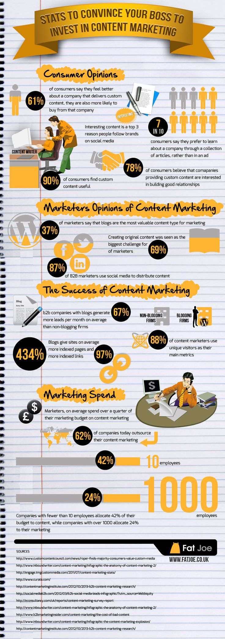 Stats To Convince Your Boss To Invest In Content Marketing - #Infographic