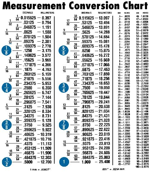 Cooking measurement conversion chart measurement - Conversion table weights and measures ...